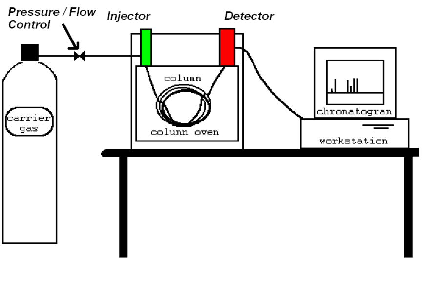 process stream analyzers
