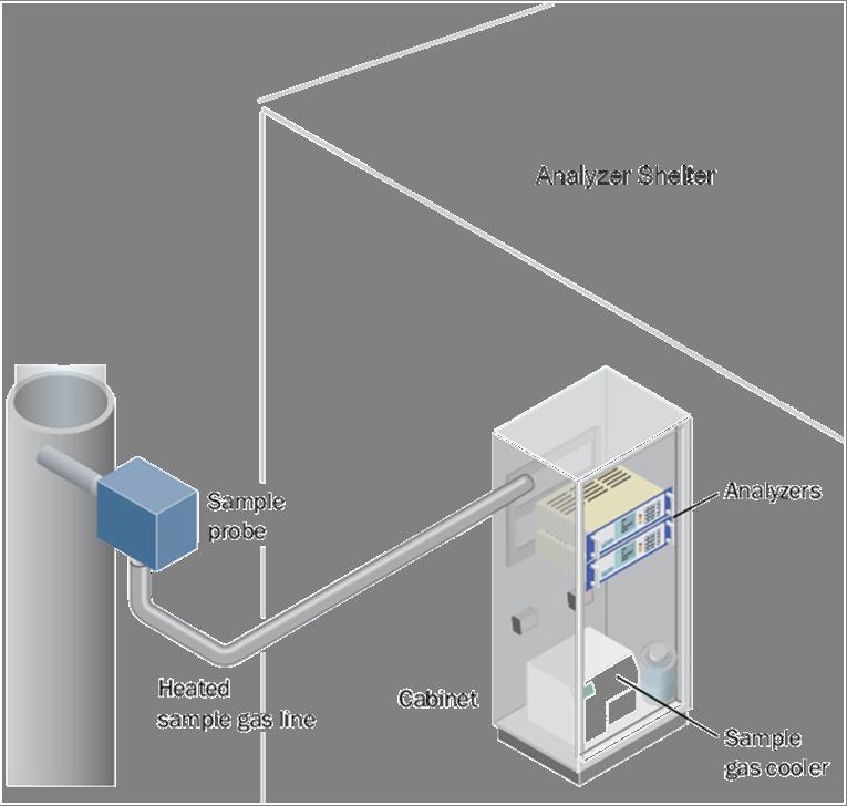 On Line Analyzer : Process stream analyzers