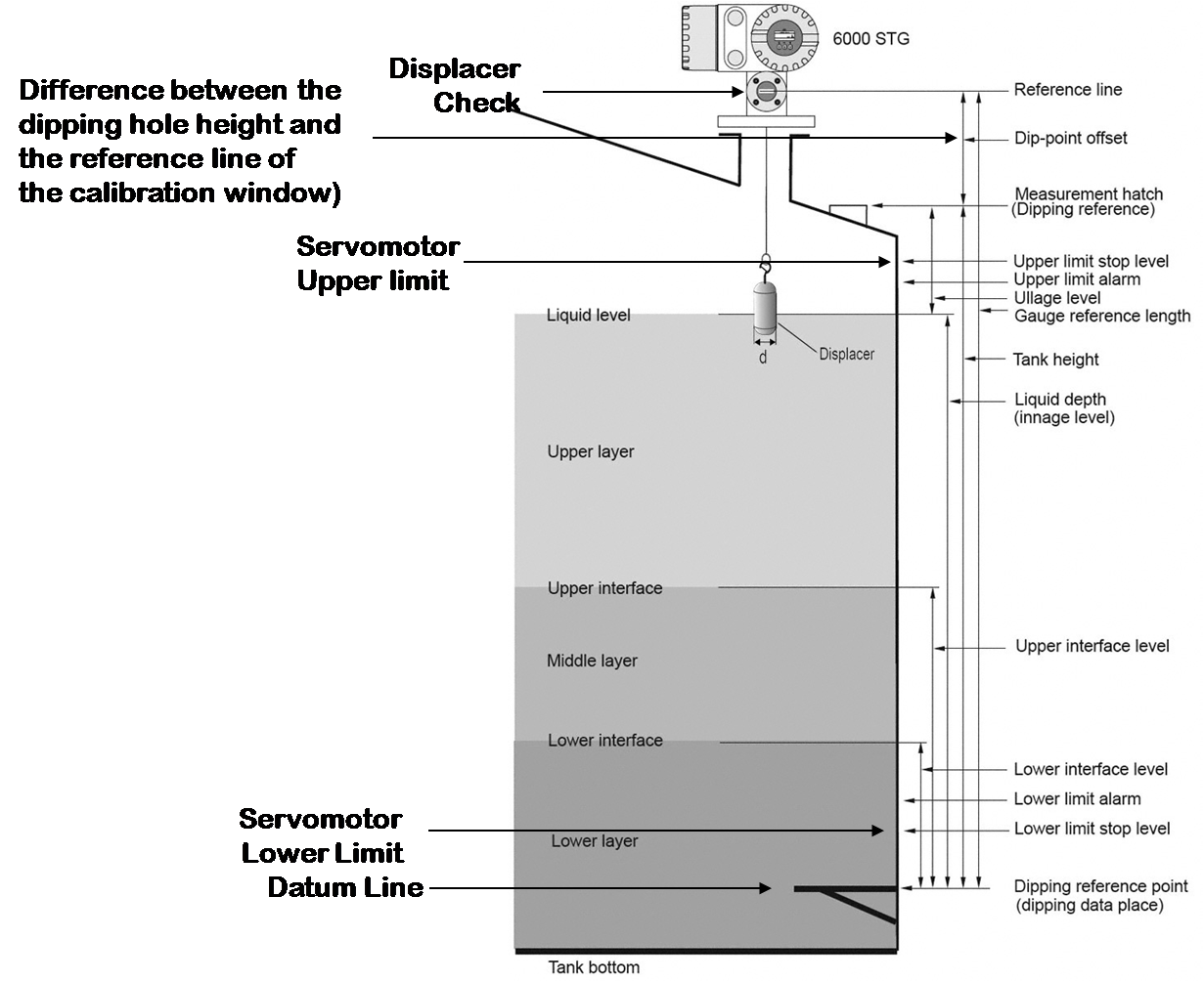 Level Measurement Wiring Diagram For Liquid Switches Rises The Servo Motor Drives Measuring Drum To Wind Up Wire Until Displacer Is Again Partly Immersed In