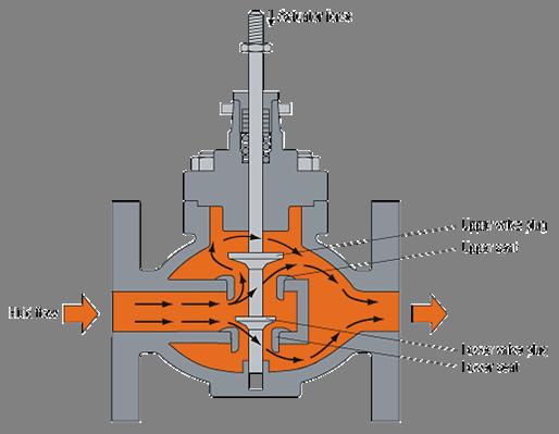double valve diagram double block diagram