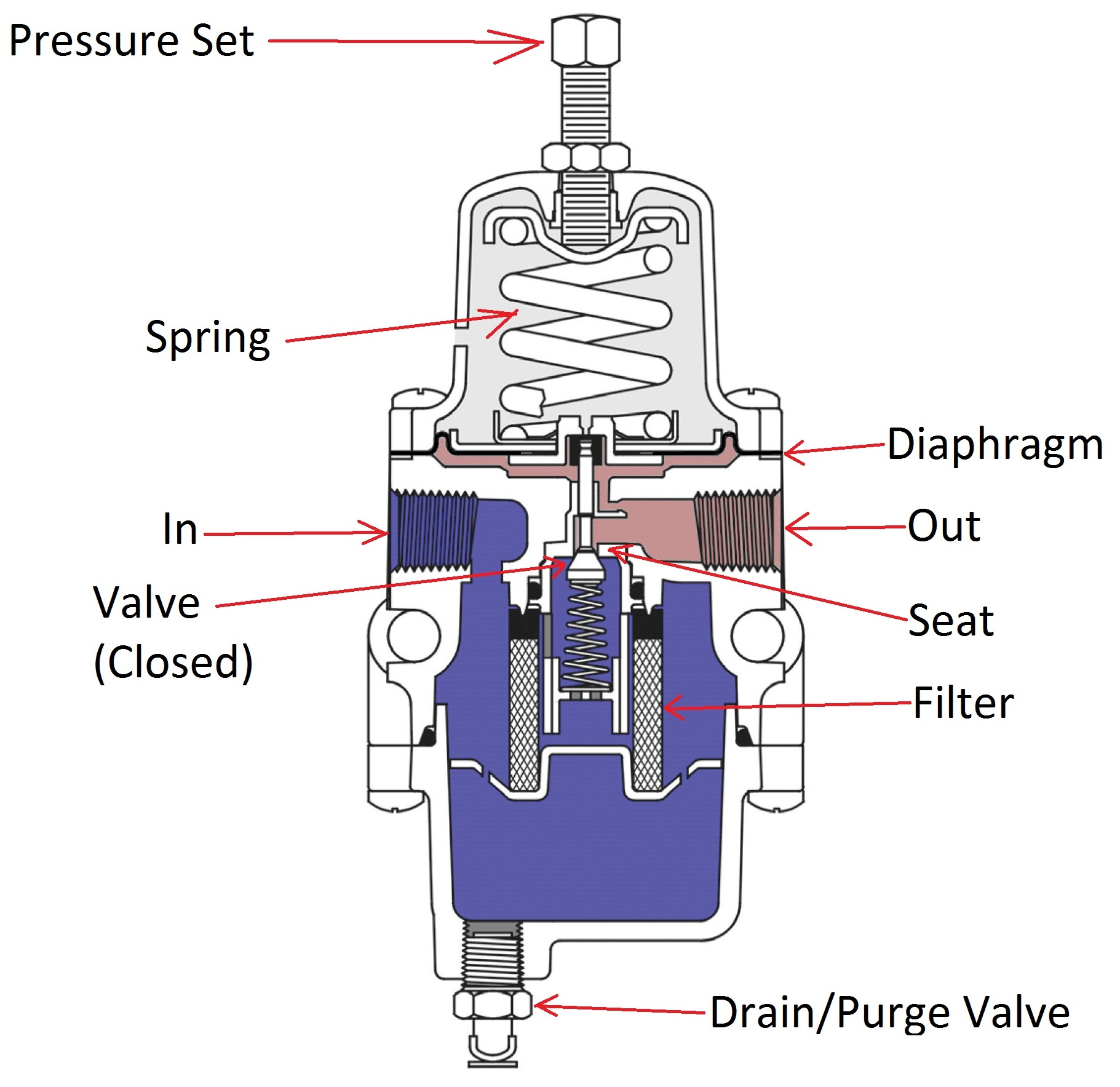 Control Valves How A Diaphragm Works